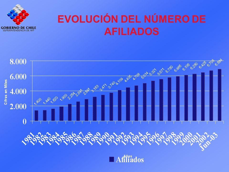EVOLUCIÓN DEL NÚMERO DE AFILIADOS