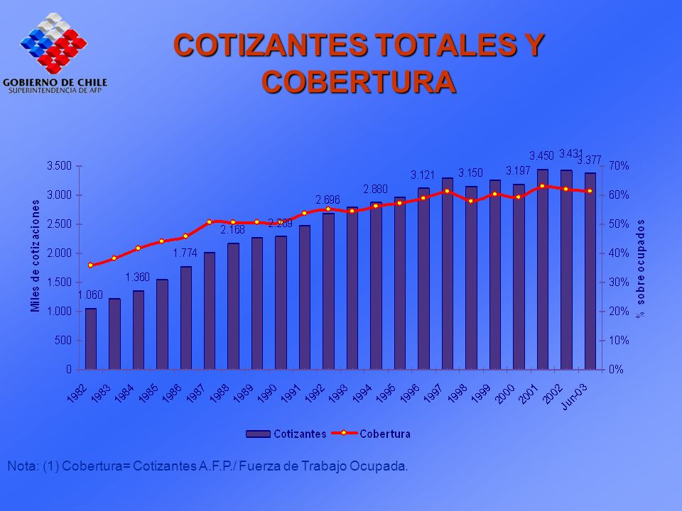 Nota: (1) Cobertura= Cotizantes A.F.P./ Fuerza de Trabajo Ocupada. COTIZANTES TOTALES Y COBERTURA