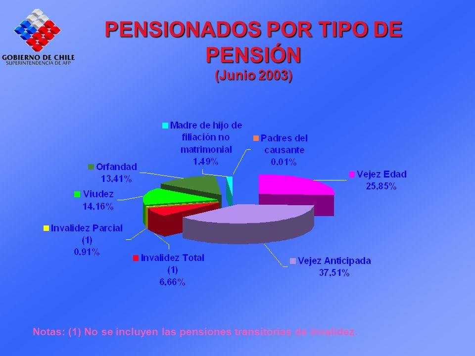 PENSIONADOS POR TIPO DE PENSIÓN (Junio 2003) Notas: (1) No se incluyen las pensiones transitorias de invalidez.