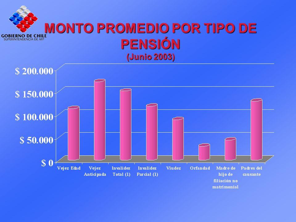 MONTO PROMEDIO POR TIPO DE PENSIÓN (Junio 2003)