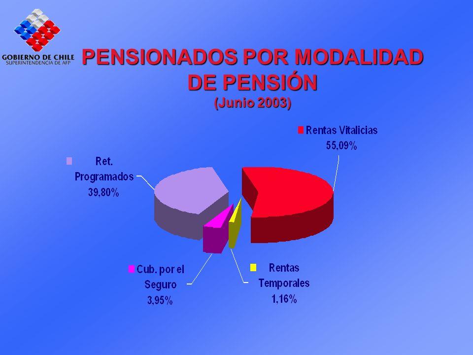 PENSIONADOS POR MODALIDAD DE PENSIÓN (Junio 2003)