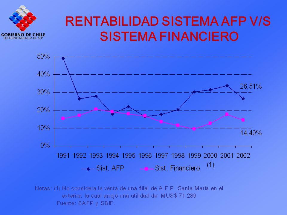 RENTABILIDAD SISTEMA AFP V/S SISTEMA FINANCIERO