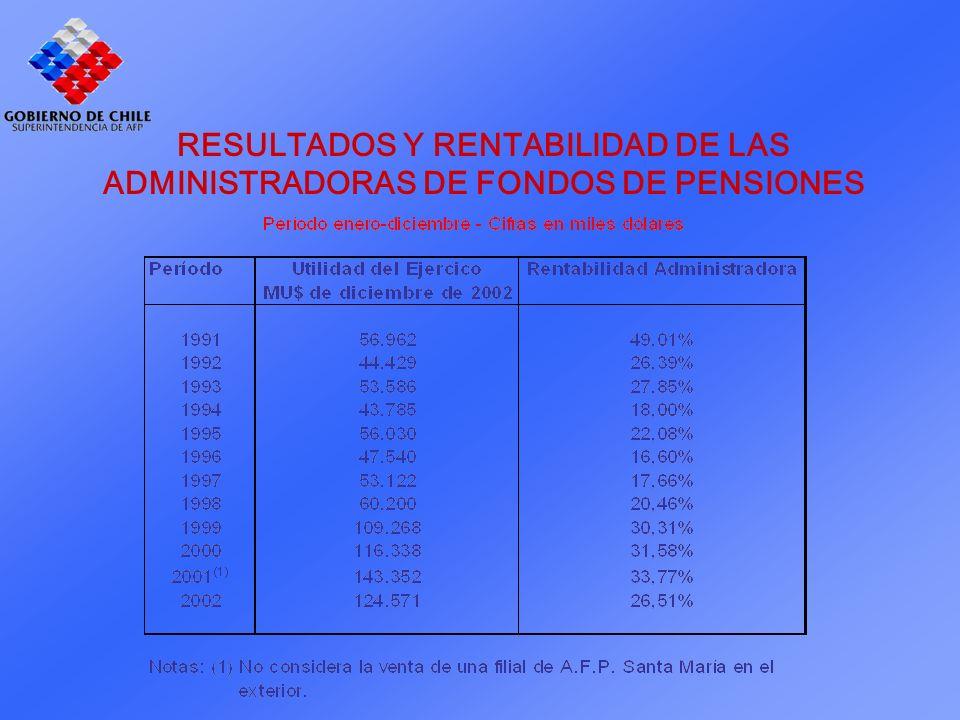 RESULTADOS Y RENTABILIDAD DE LAS ADMINISTRADORAS DE FONDOS DE PENSIONES