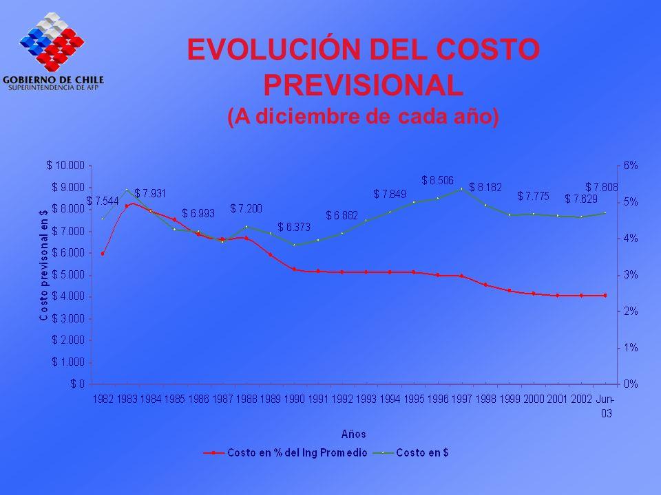 EVOLUCIÓN DEL COSTO PREVISIONAL (A diciembre de cada año)