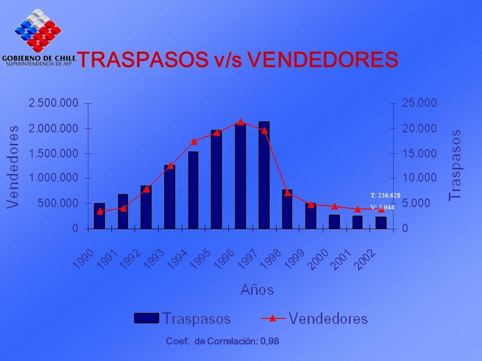 Coef. de Correlación: 0,98 T: 236.628 V: 3.944 TRASPASOS v/s VENDEDORES
