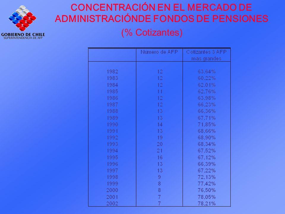 CONCENTRACIÓN EN EL MERCADO DE ADMINISTRACIÓNDE FONDOS DE PENSIONES (% Cotizantes)