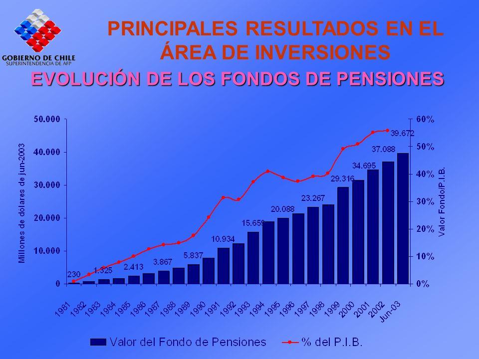 PRINCIPALES RESULTADOS EN EL ÁREA DE INVERSIONES EVOLUCIÓN DE LOS FONDOS DE PENSIONES