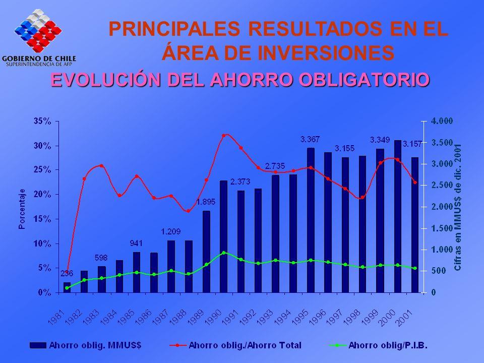 PRINCIPALES RESULTADOS EN EL ÁREA DE INVERSIONES EVOLUCIÓN DEL AHORRO OBLIGATORIO
