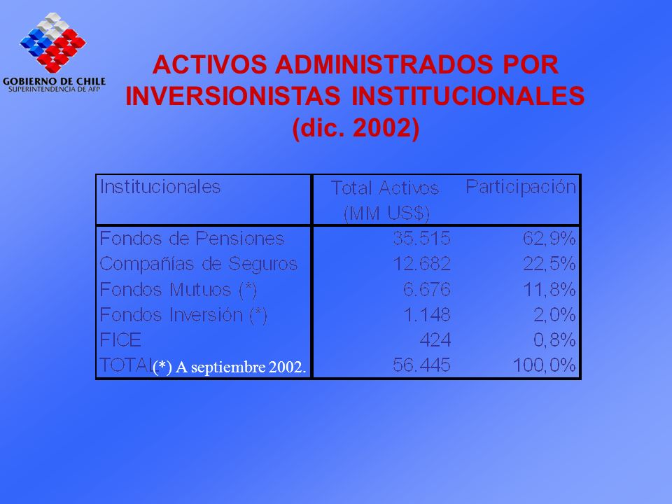 ACTIVOS ADMINISTRADOS POR INVERSIONISTAS INSTITUCIONALES (dic. 2002) (*) A septiembre 2002.