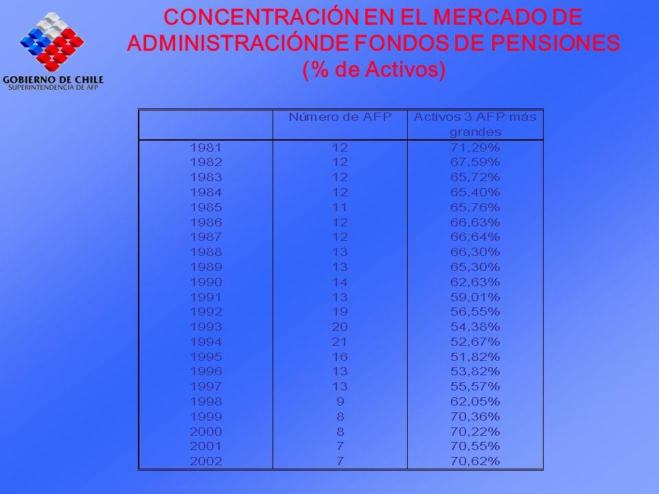 CONCENTRACIÓN EN EL MERCADO DE ADMINISTRACIÓNDE FONDOS DE PENSIONES (% de Activos)
