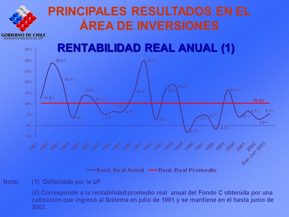 Nota: (1) Deflactada por la UF (2) Corresponde a la rentabilidad promedio real anual del Fondo C obtenida por una cotización que ingresó al Sistema en julio de 1981 y se mantiene en él hasta junio de 2003.
