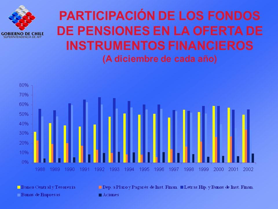 PARTICIPACIÓN DE LOS FONDOS DE PENSIONES EN LA OFERTA DE INSTRUMENTOS FINANCIEROS (A diciembre de cada año)
