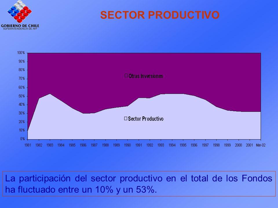 SECTOR PRODUCTIVO La participación del sector productivo en el total de los Fondos ha fluctuado entre un 10% y un 53%.
