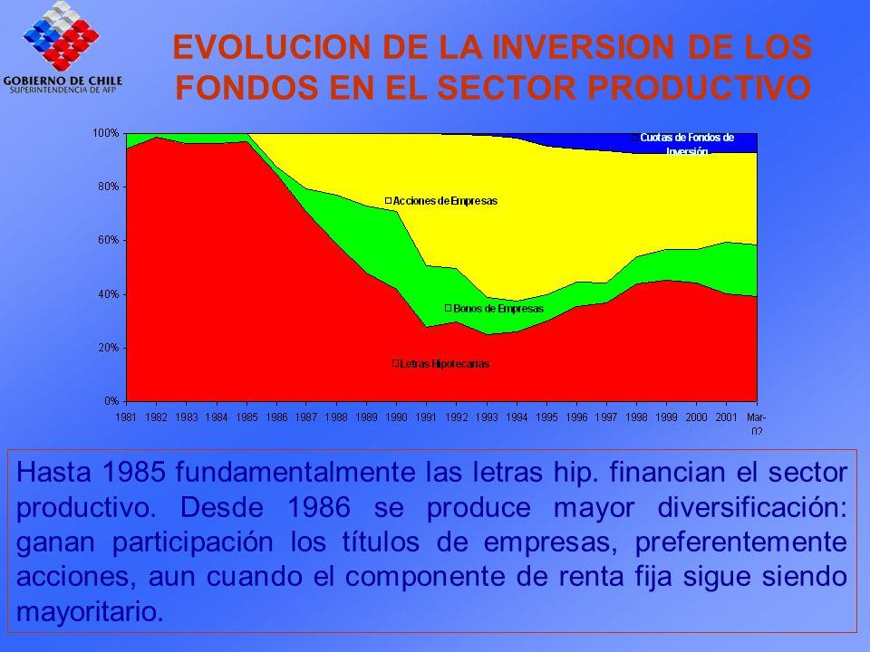 EVOLUCION DE LA INVERSION DE LOS FONDOS EN EL SECTOR PRODUCTIVO Hasta 1985 fundamentalmente las letras hip.