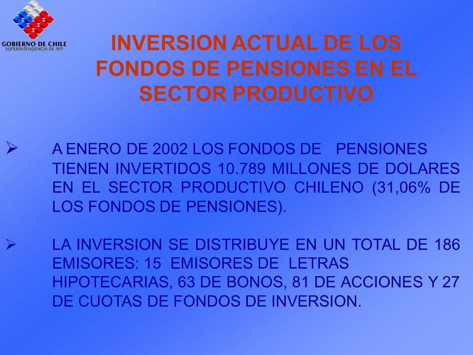 A ENERO DE 2002 LOS FONDOS DE PENSIONES TIENEN INVERTIDOS 10.789 MILLONES DE DOLARES EN EL SECTOR PRODUCTIVO CHILENO (31,06% DE LOS FONDOS DE PENSIONES).