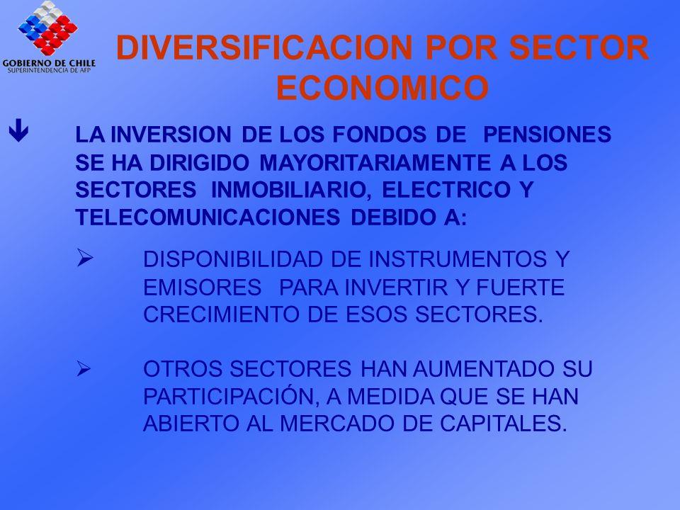LA INVERSION DE LOS FONDOS DE PENSIONES SE HA DIRIGIDO MAYORITARIAMENTE A LOS SECTORES INMOBILIARIO, ELECTRICO Y TELECOMUNICACIONES DEBIDO A: DISPONIBILIDAD DE INSTRUMENTOS Y EMISORES PARA INVERTIR Y FUERTE CRECIMIENTO DE ESOS SECTORES.