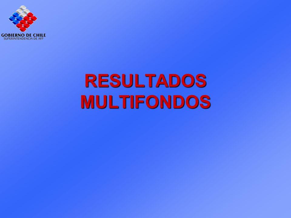 RESULTADOS MULTIFONDOS