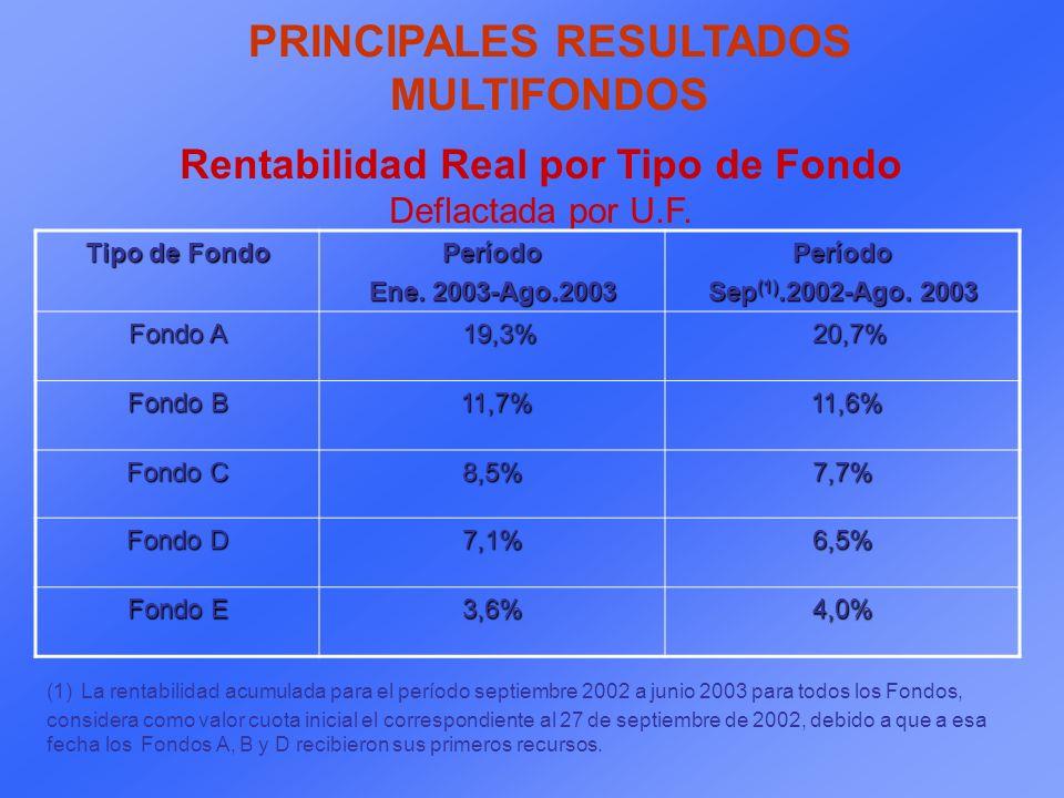 PRINCIPALES RESULTADOS MULTIFONDOS Rentabilidad Real por Tipo de Fondo Deflactada por U.F.