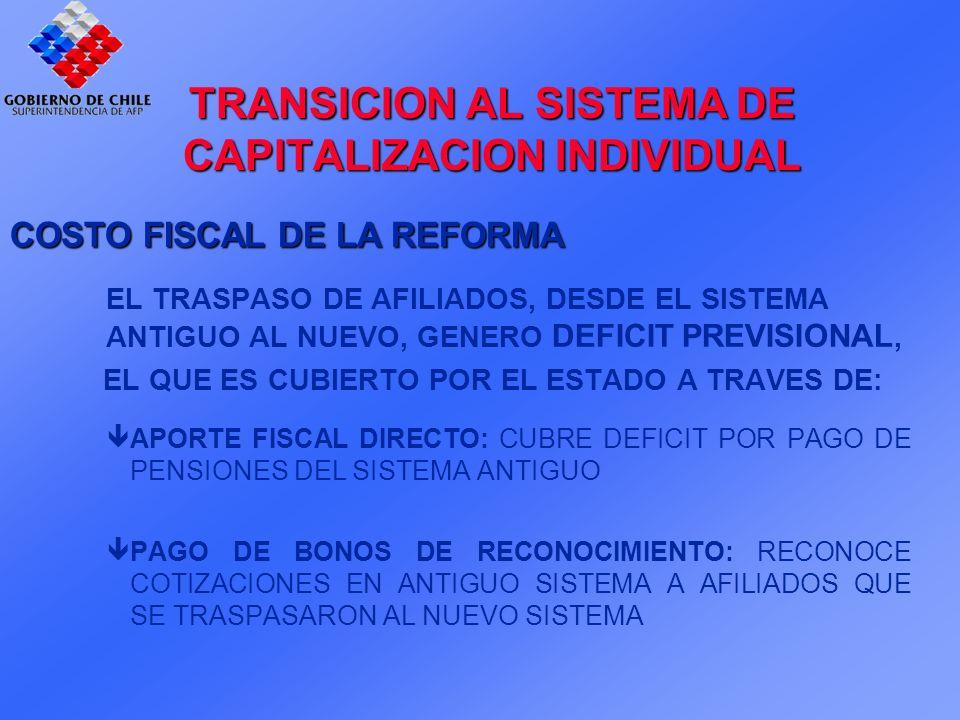 TRANSICION AL SISTEMA DE CAPITALIZACION INDIVIDUAL COSTO FISCAL DE LA REFORMA EL TRASPASO DE AFILIADOS, DESDE EL SISTEMA ANTIGUO AL NUEVO, GENERO DEFICITPREVISIONAL, EL QUE ES CUBIERTO POR EL ESTADO A TRAVES DE: APORTE FISCAL DIRECTO: CUBRE DEFICIT POR PAGO DE PENSIONES DEL SISTEMA ANTIGUO PAGO DE BONOS DE RECONOCIMIENTO: RECONOCE COTIZACIONES EN ANTIGUO SISTEMA A AFILIADOS QUE SE TRASPASARON AL NUEVO SISTEMA