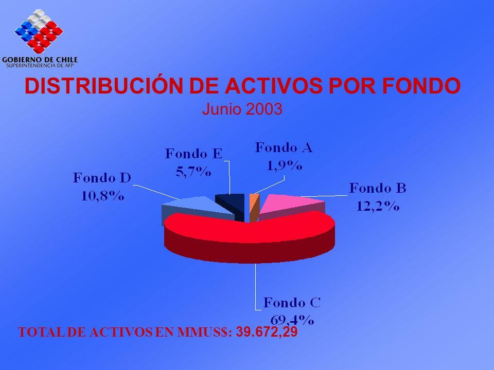 DISTRIBUCIÓN DE ACTIVOS POR FONDO Junio 2003 TOTAL DE ACTIVOS EN MMUS$: 39.672,29