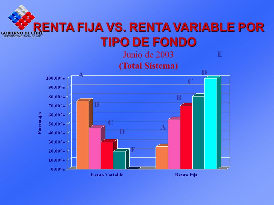 RENTA FIJA VS. RENTA VARIABLE POR TIPO DE FONDO Junio de 2003 (Total Sistema) A B C D E E D C B A