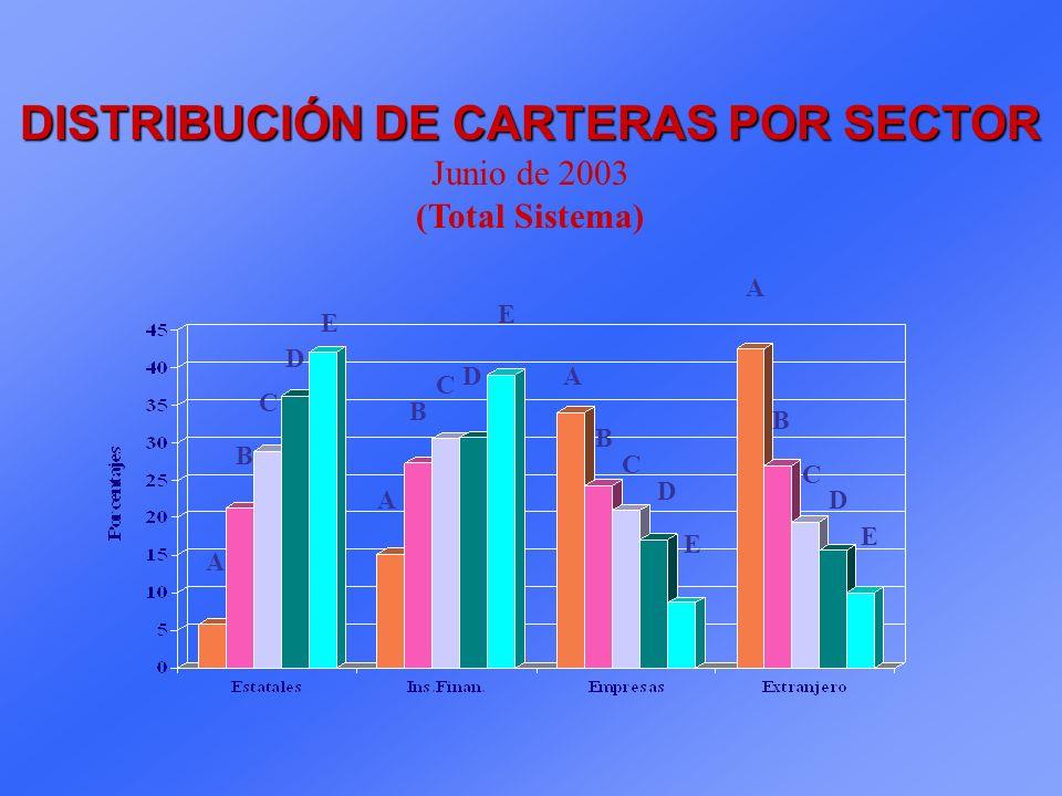 DISTRIBUCIÓN DE CARTERAS POR SECTOR Junio de 2003 (Total Sistema) A A A A B B B B C C C C D D D D E E E E