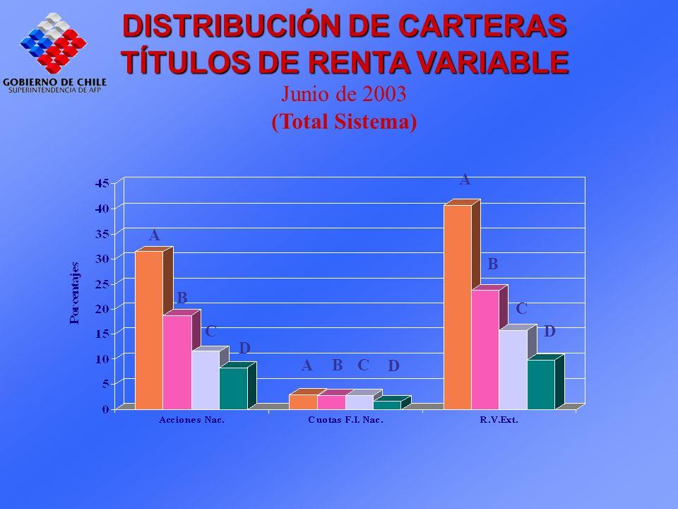 DISTRIBUCIÓN DE CARTERAS TÍTULOS DE RENTA VARIABLE Junio de 2003 (Total Sistema) A B C D D CBA B D A C