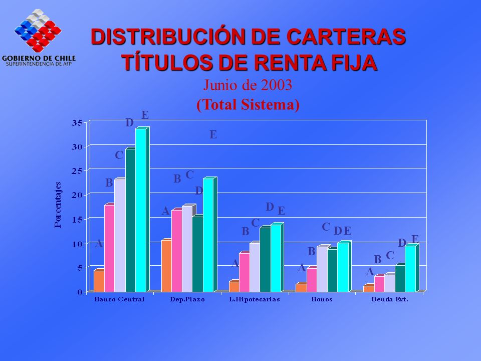 DISTRIBUCIÓN DE CARTERAS TÍTULOS DE RENTA FIJA Junio de 2003 (Total Sistema) A B C D E A B C D E C B A D E A B C DE A B C D E