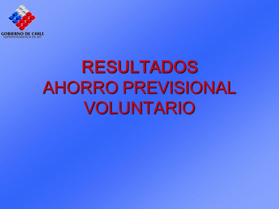 RESULTADOS AHORRO PREVISIONAL VOLUNTARIO