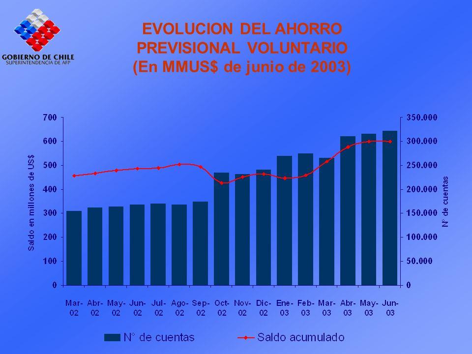 EVOLUCION DEL AHORRO PREVISIONAL VOLUNTARIO (En MMUS$ de junio de 2003)