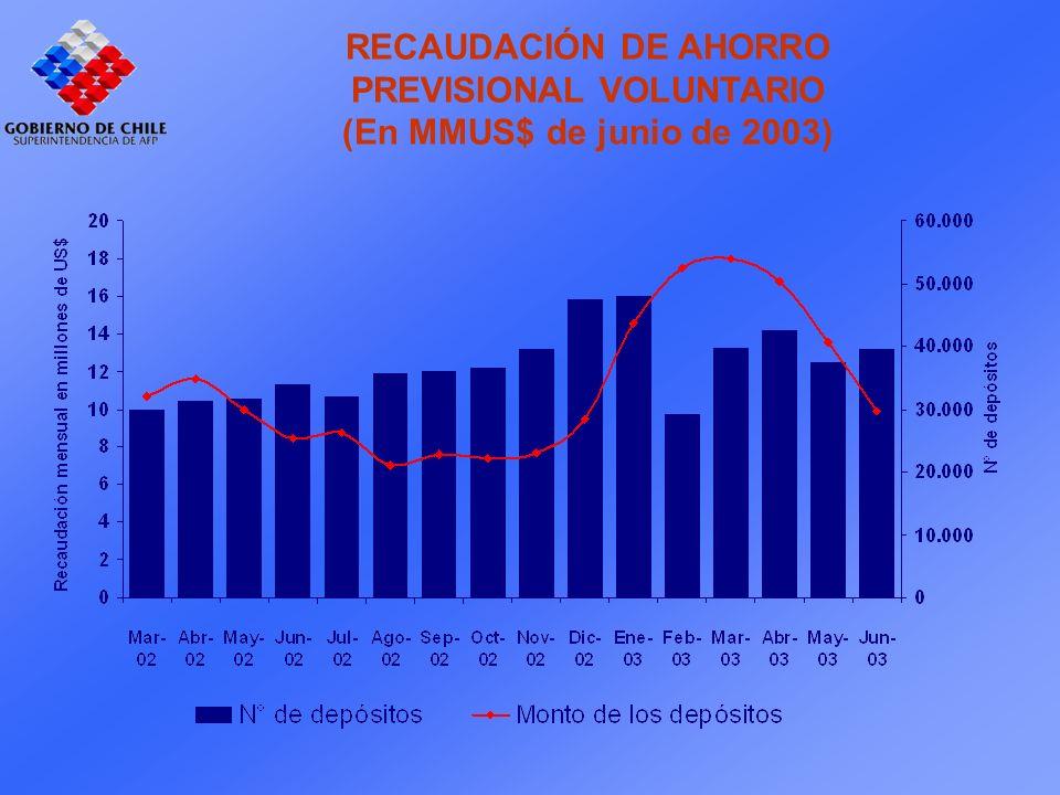 RECAUDACIÓN DE AHORRO PREVISIONAL VOLUNTARIO (En MMUS$ de junio de 2003)