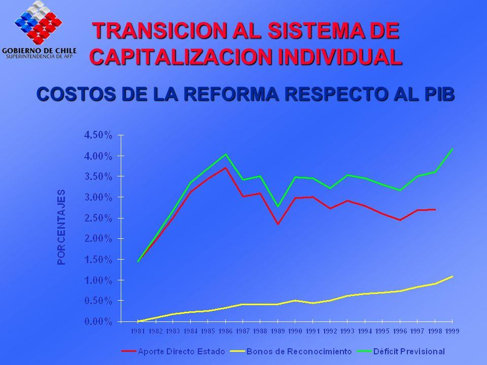 TRANSICION AL SISTEMA DE CAPITALIZACION INDIVIDUAL COSTOS DE LA REFORMA RESPECTO AL PIB