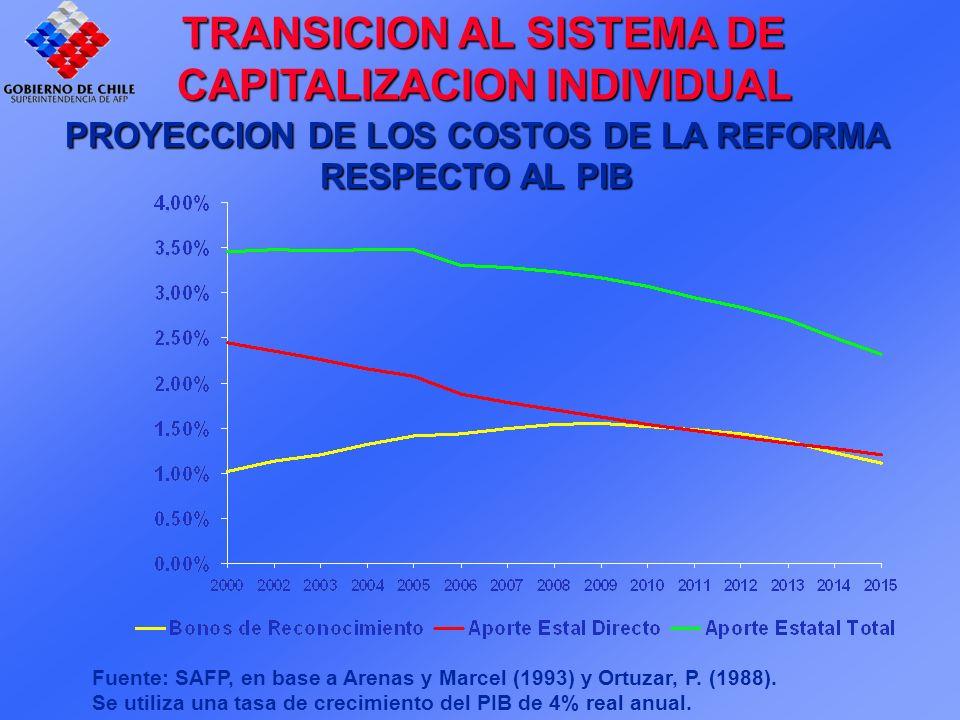 PROYECCION DE LOS COSTOS DE LA REFORMA RESPECTO AL PIB Fuente: SAFP, en base a Arenas y Marcel (1993) y Ortuzar, P.