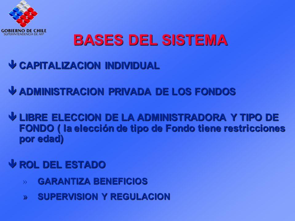 BASES DEL SISTEMA CAPITALIZACION INDIVIDUAL CAPITALIZACION INDIVIDUAL ADMINISTRACION PRIVADA DE LOS FONDOS ADMINISTRACION PRIVADA DE LOS FONDOS LIBRE ELECCION DE LA ADMINISTRADORA Y TIPO DE FONDO ( la elección de tipo de Fondo tiene restricciones por edad) LIBRE ELECCION DE LA ADMINISTRADORA Y TIPO DE FONDO ( la elección de tipo de Fondo tiene restricciones por edad) ROL DEL ESTADO ROL DEL ESTADO » GARANTIZA BENEFICIOS »SUPERVISION Y REGULACION