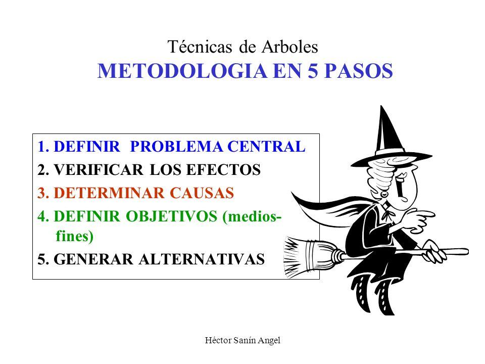 Héctor Sanín Angel ANALISIS DE PROBLEMAS Y BUSQUEDA DE SOLUCIONES BUSQUEDA DE ALTERNATIVAS DISEÑO DE MAQUINA RECOLECTORA ADECUADA DESARROLLO DE UNA VA