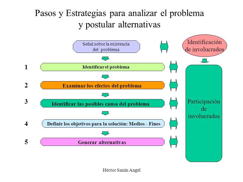 Héctor Sanín Angel Participación de los involucrados Con base en el mapa de involucrados el equipo de proyecto diseña y aplica estrategias participati