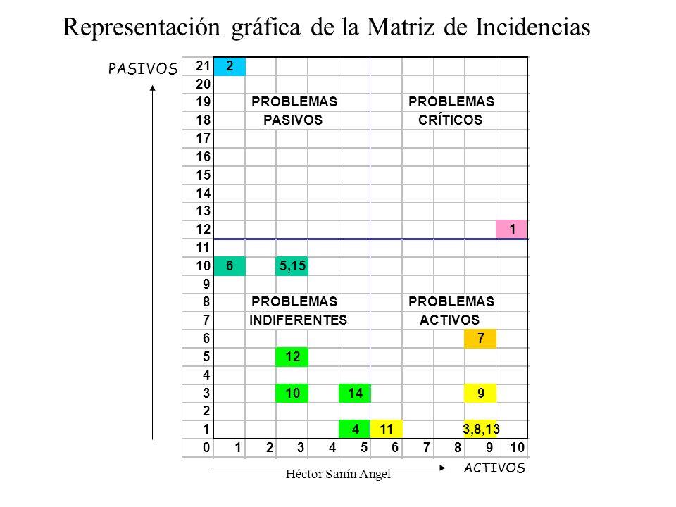 Héctor Sanín Angel Problemas en cosecha y pos-cosecha Matriz de Incidencias