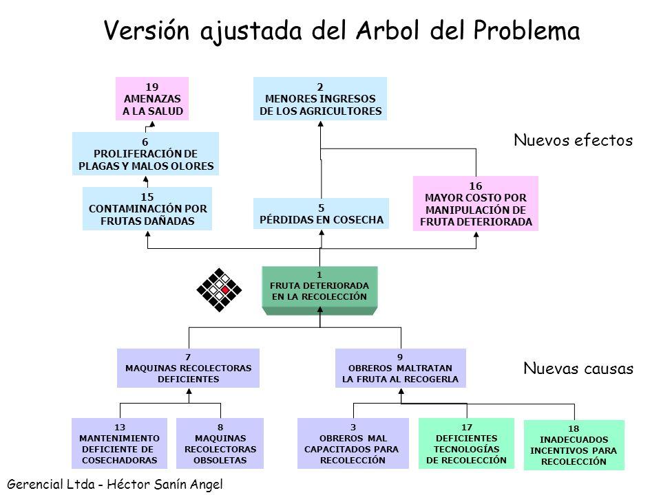 Héctor Sanín Angel Ajustar el Arbol del Problema 1. Validar y completar efectos significativos Causas de primer nivel –Incluir nuevas ¿Faltan causas i