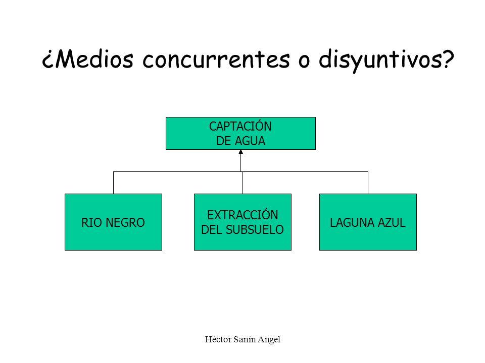 Héctor Sanín Angel ¿Medios concurrentes o disyuntivos? SISTEMA DE AGUA POTABLE CAPTACIÓN PLANTA DE TRATAMIENTO RED DE DISTRIBUCIÓN
