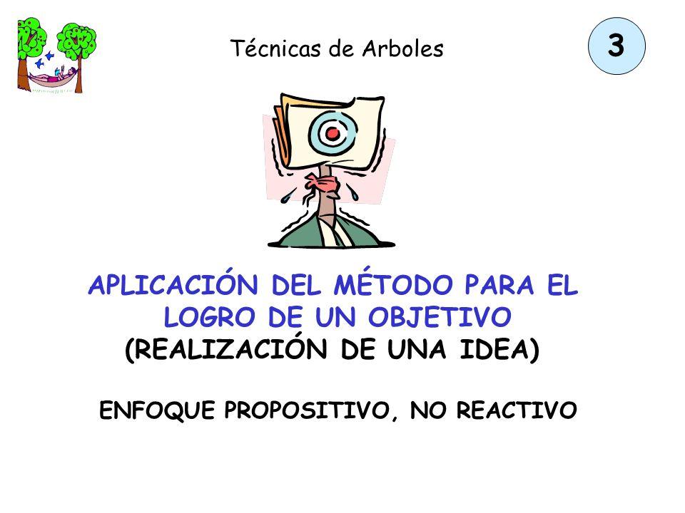 Héctor Sanín Angel Técnicas de Árboles APLICACIÓN DEL MÉTODO PARA PROBLEMAS NO DEFINIDOS Resumen de pasos 1. Identificar problemas posibles y enlazarl