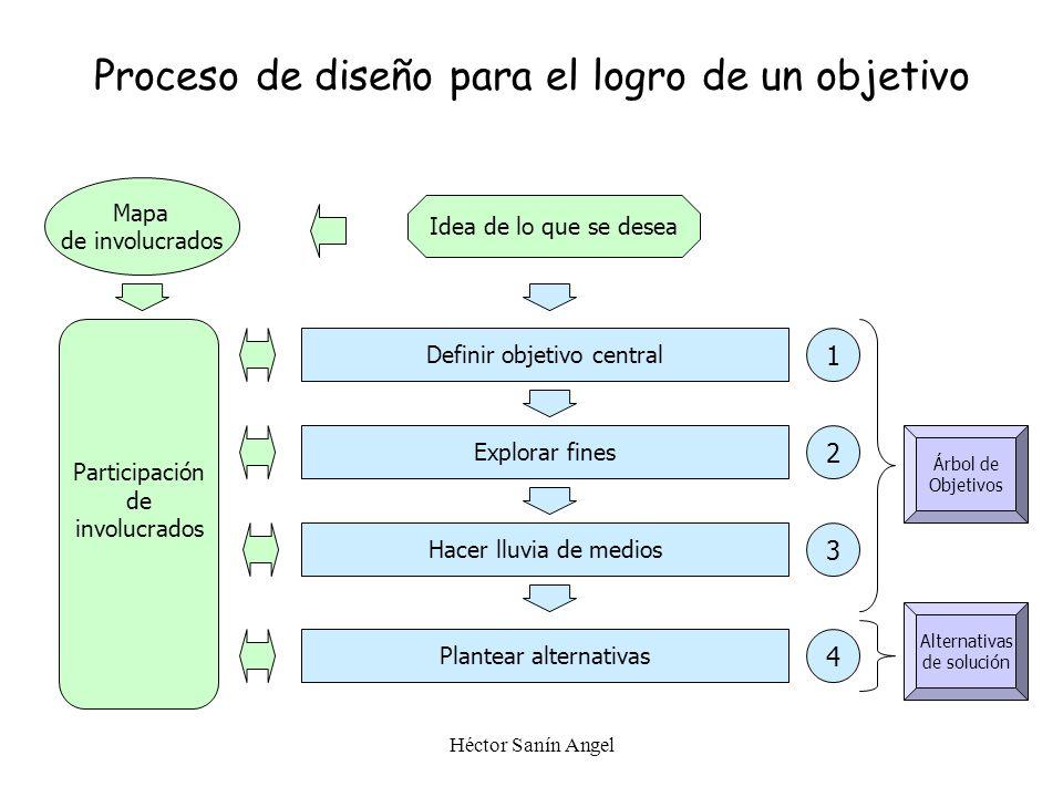 Héctor Sanín Angel 1. Definición del Objetivo Central (Propósito) 2. Verificación de Fines 3. Lluvia de medios 4. Generación de alternativas Técnicas