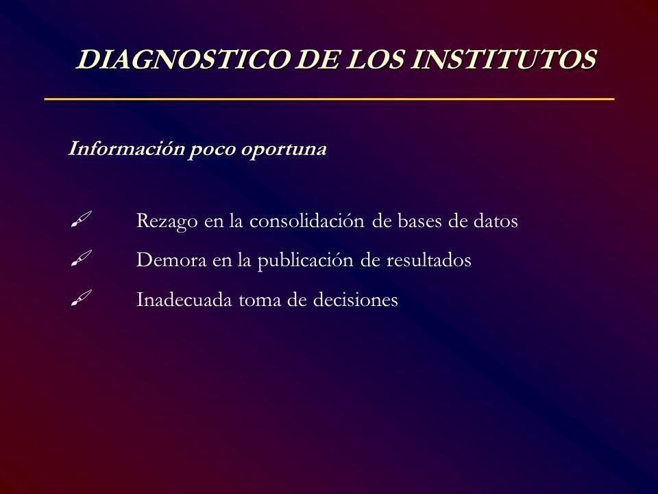 Información poco oportuna Rezago en la consolidación de bases de datos Demora en la publicación de resultados Inadecuada toma de decisiones DIAGNOSTIC