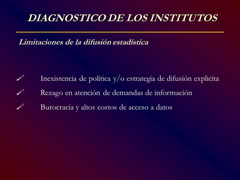 Limitaciones de la difusión estadística Inexistencia de política y/o estrategia de difusión explicita Rezago en atención de demandas de información Bu