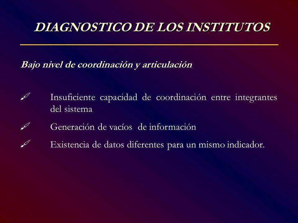 DIAGNOSTICO DE LOS INSTITUTOS Bajo nivel de coordinación y articulación Insuficiente capacidad de coordinación entre integrantes del sistema Generació
