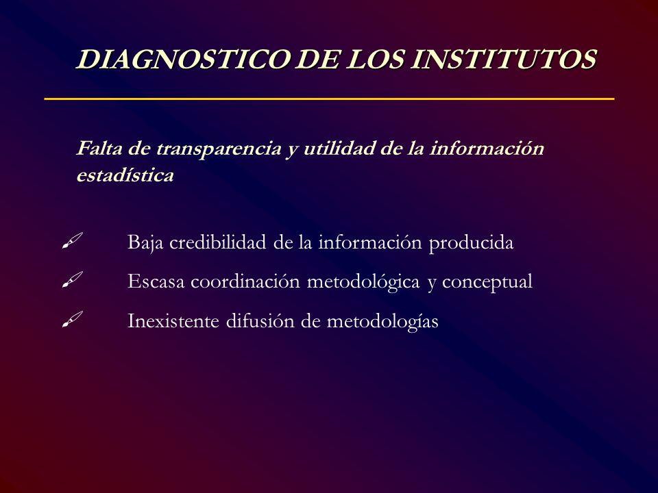 Falta de transparencia y utilidad de la información estadística Baja credibilidad de la información producida Escasa coordinación metodológica y conce