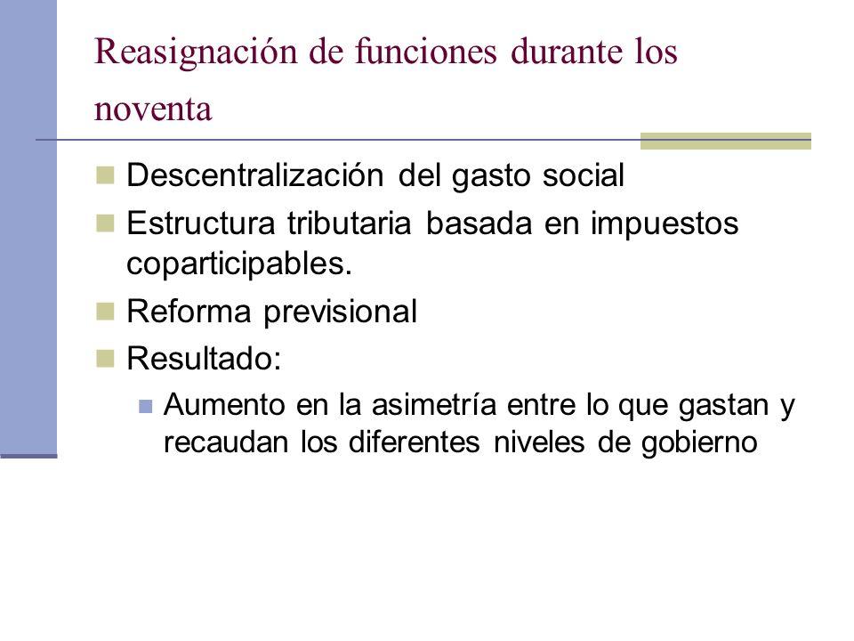 Reasignación de funciones durante los noventa Descentralización del gasto social Estructura tributaria basada en impuestos coparticipables. Reforma pr