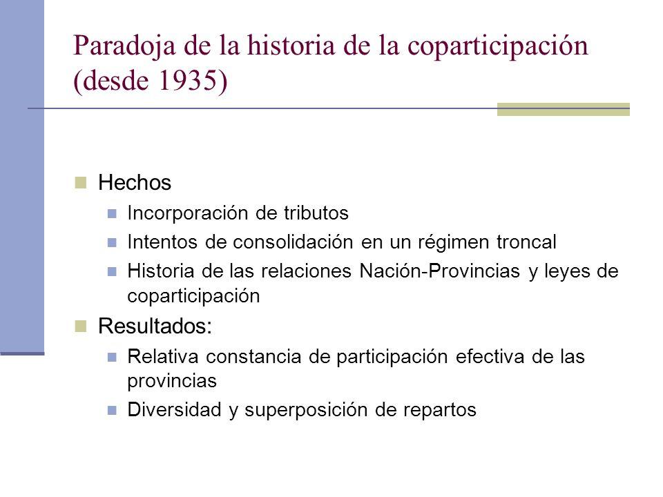 Paradoja de la historia de la coparticipación (desde 1935) Hechos Incorporación de tributos Intentos de consolidación en un régimen troncal Historia d