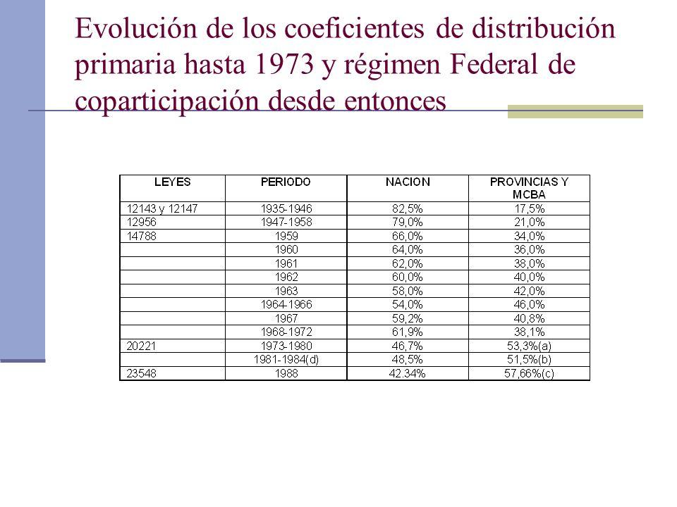 Evolución de los coeficientes de distribución primaria hasta 1973 y régimen Federal de coparticipación desde entonces