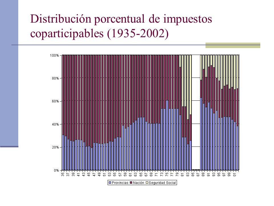 Distribución porcentual de impuestos coparticipables (1935-2002)