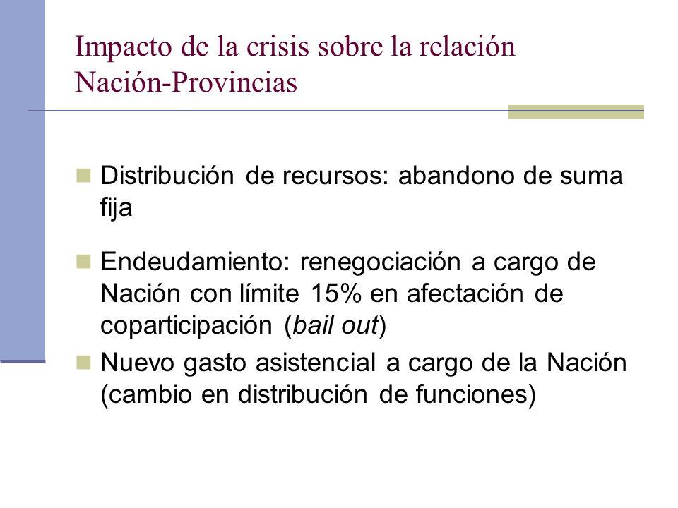 Impacto de la crisis sobre la relación Nación-Provincias Distribución de recursos: abandono de suma fija Endeudamiento: renegociación a cargo de Nació